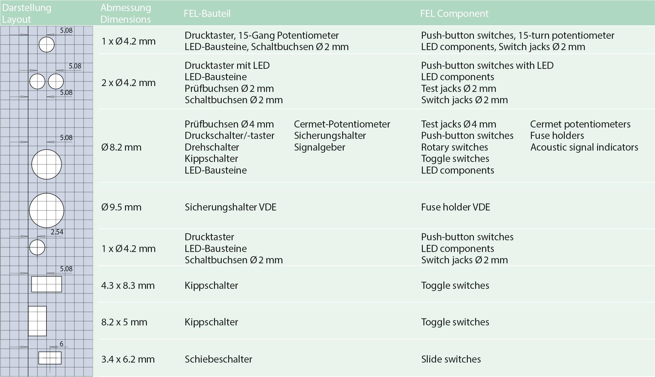 MENTOR_EM_Frontplattenausschnitte_Beispiele-Tabelle