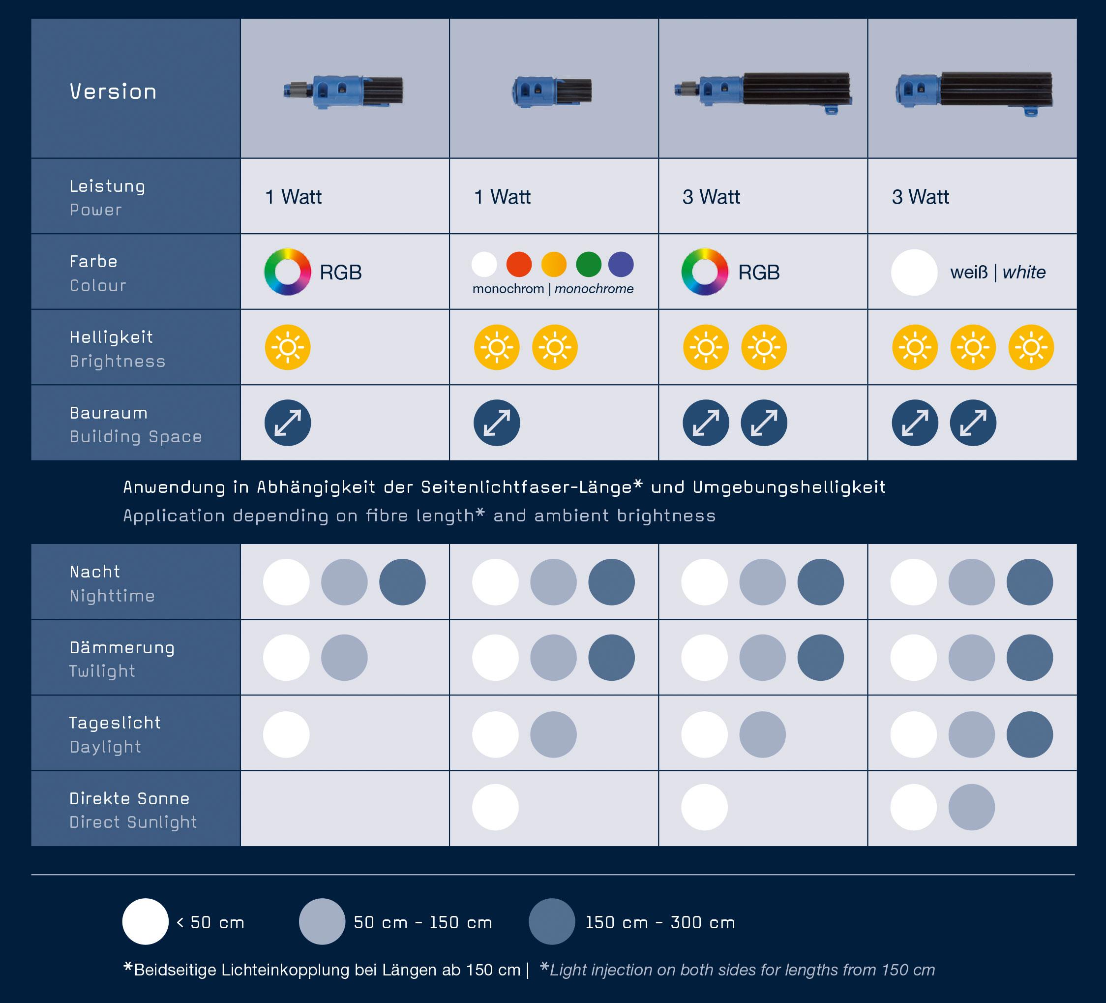M-Fibre-Tabelle