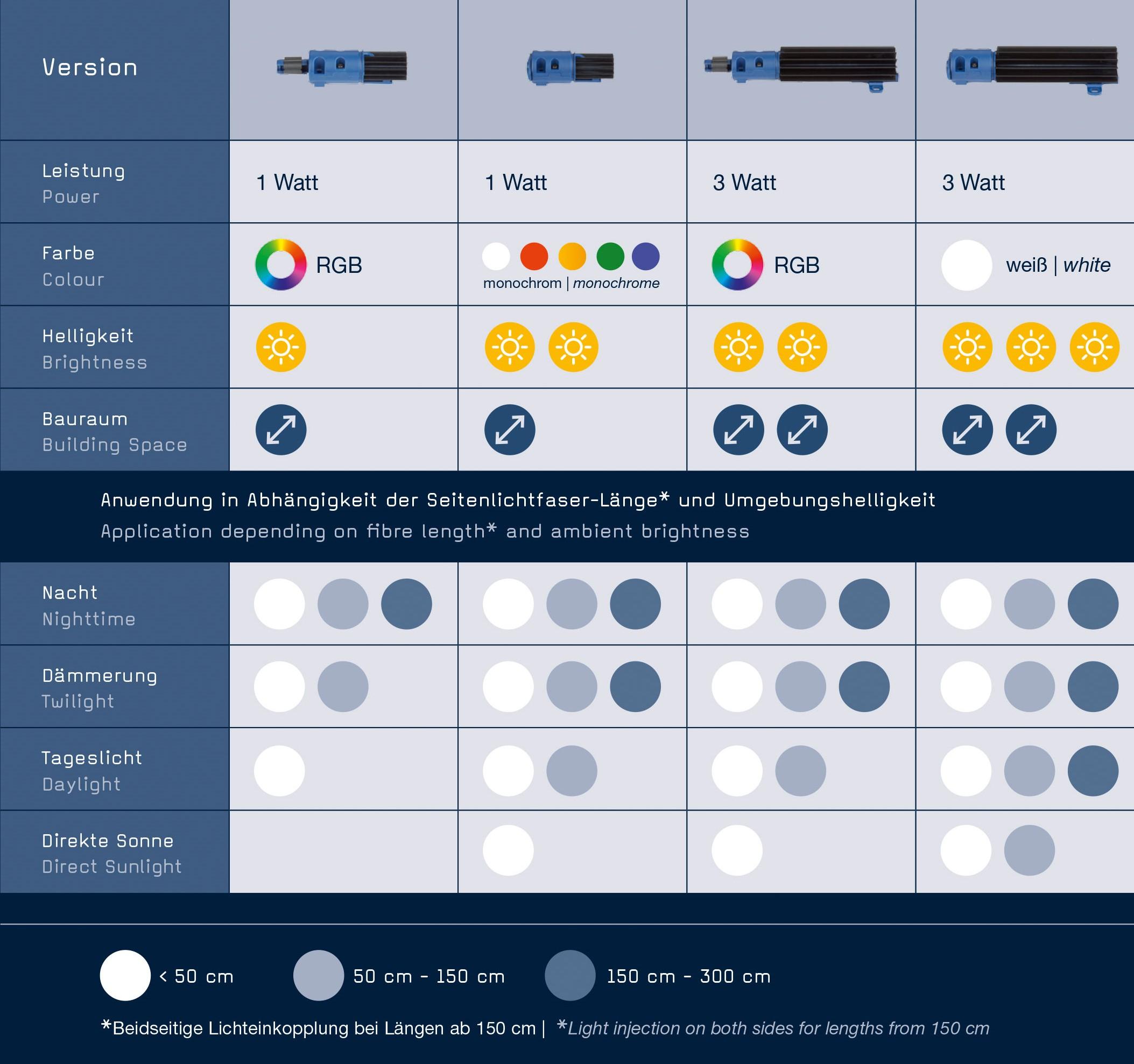 M-Fibre-Tabelle2