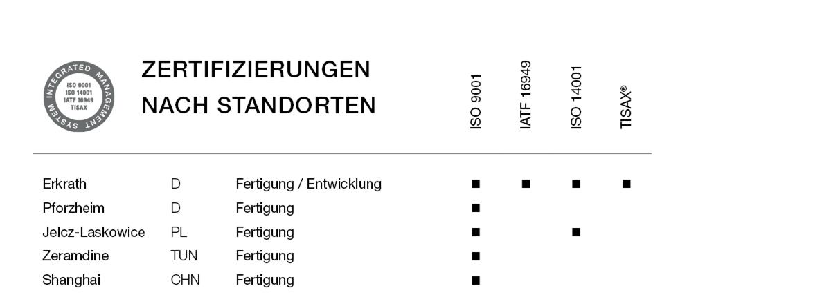 Zertifizierung2011