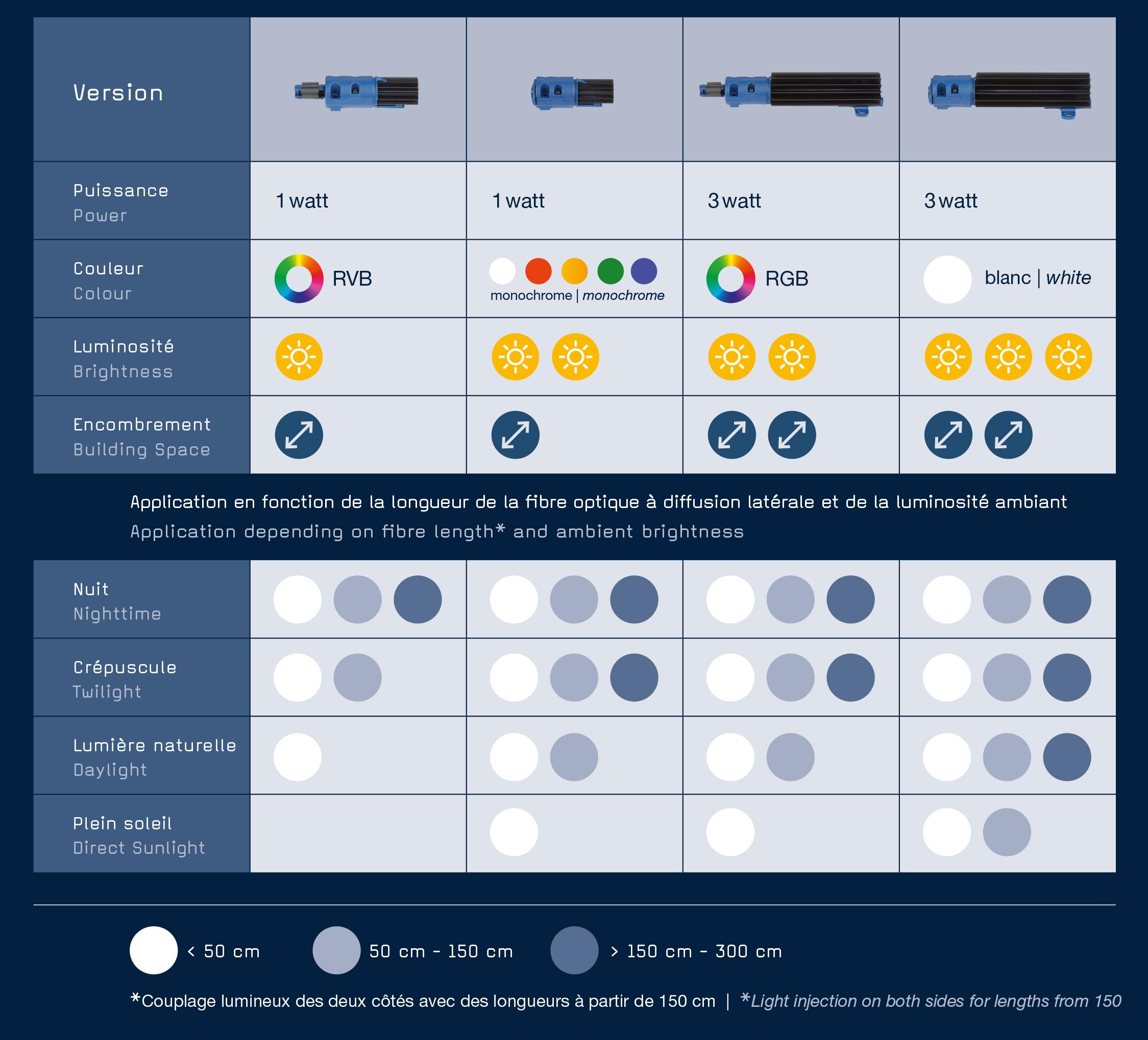 M-Fibre-Tabelle_FR